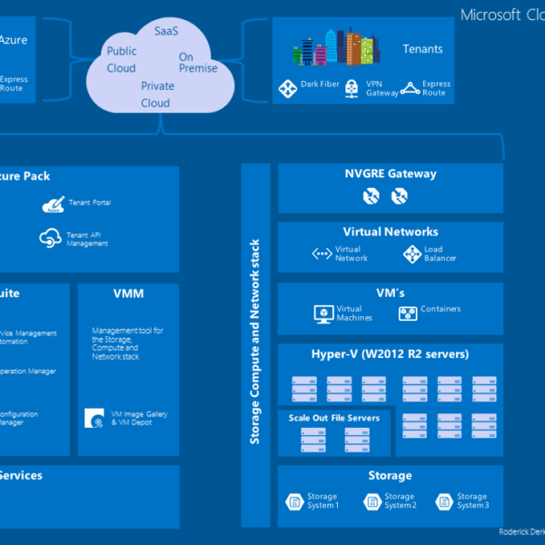 20160111_microsoft_cloud_os_and_azure_pack_poster_01