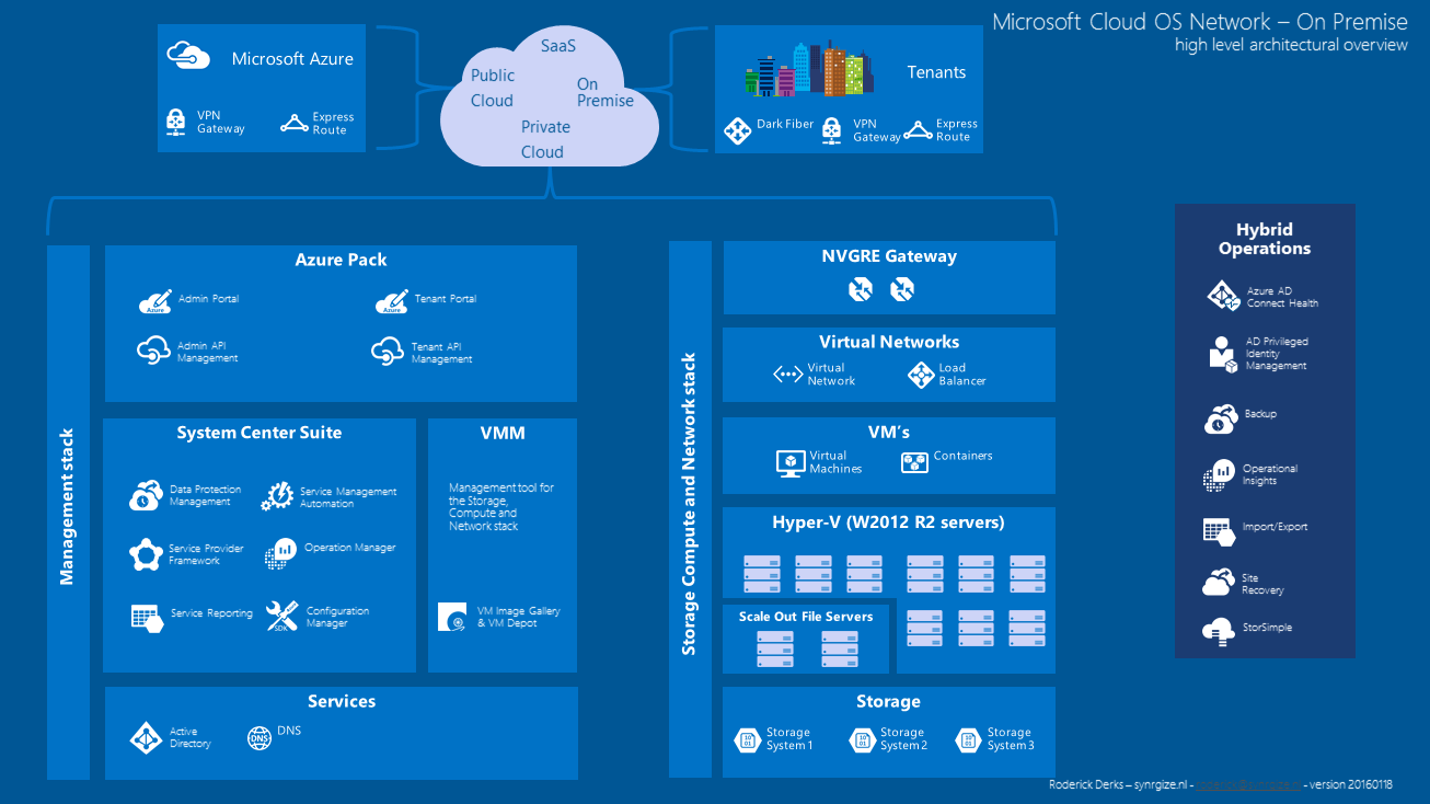 microsoft cloud os and azure pack poster synrgize from cloud