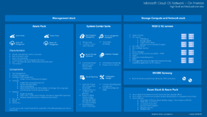 20160111_microsoft_cloud_os_and_azure_pack_poster_02