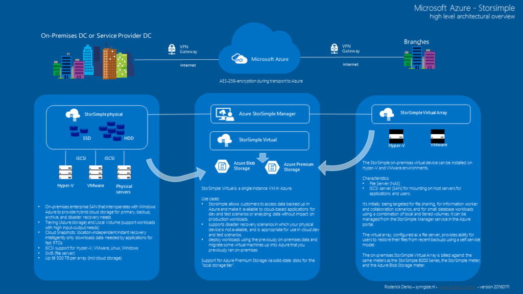 microsoft azure storsimple poster synrgize from cloud strategy